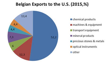 Belgian exports to the US