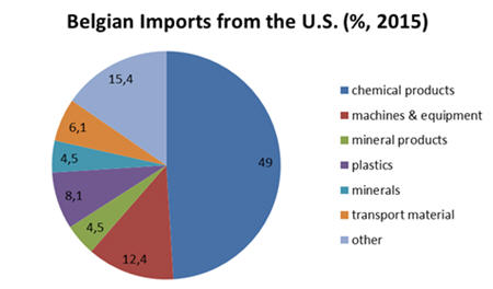 Belgian imports from the US